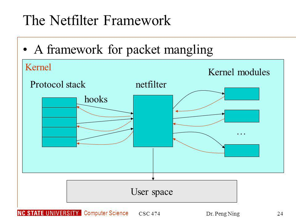 Computer Science CSC 474Dr. Peng Ning24 The Netfilter Framework A framework for packet mangling Protocol stacknetfilter … Kernel modules hooks Kernel