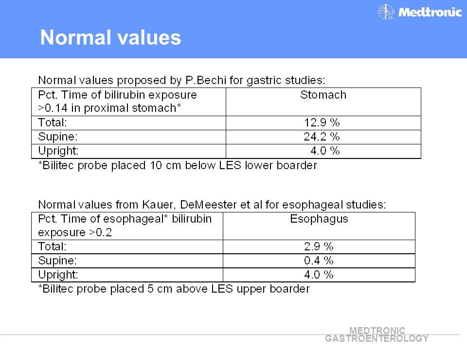 MEDTRONIC GASTROENTEROLOGY Normal values