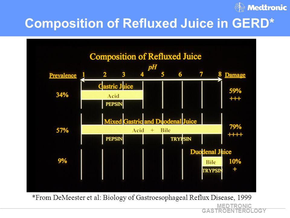 MEDTRONIC GASTROENTEROLOGY Is measurement of DGR/DGER relevant.