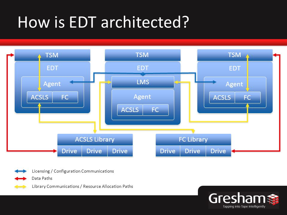 How is EDT architected? EDT ACSLS FC Agent LMS EDT ACSLS FC Agent EDT ACSLS FC Agent TSM ACSLS Library FC Library Drive Licensing / Configuration Comm