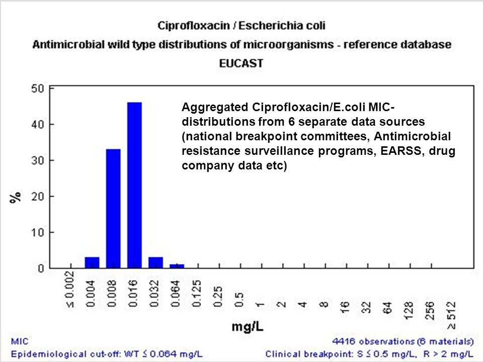 Aggregated Ciprofloxacin/E.coli MIC- distributions from 6 separate data sources (national breakpoint committees, Antimicrobial resistance surveillance programs, EARSS, drug company data etc)