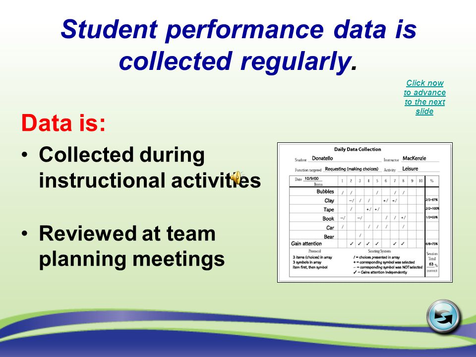Student performance data is collected regularly. Data is: Collected during instructional activities Reviewed at team planning meetings Click now to ad