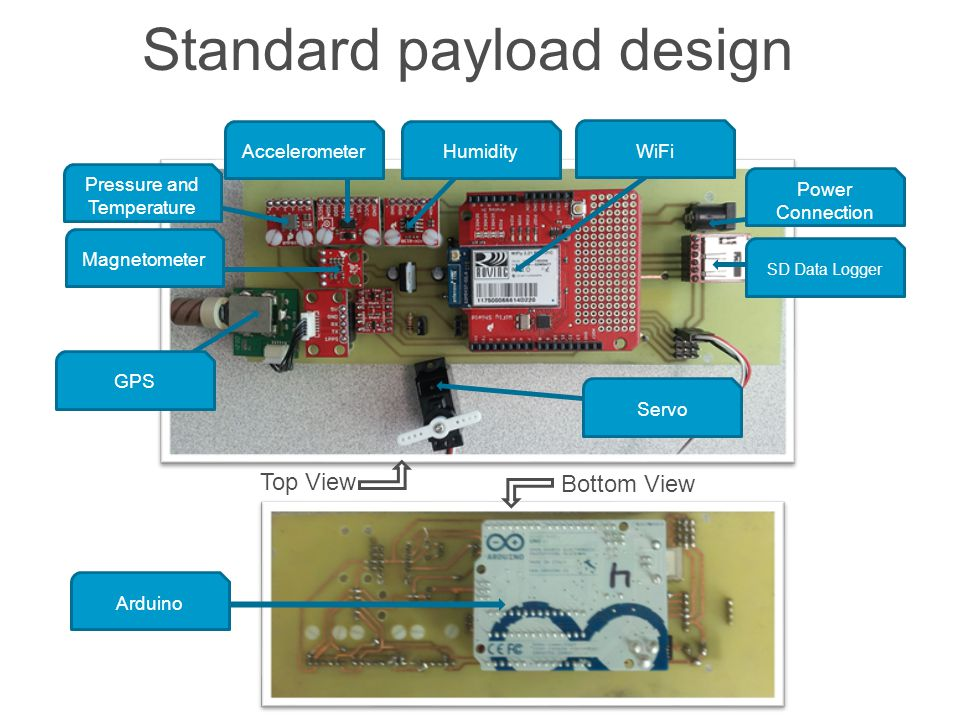 Standard payload design Pressure and Temperature Accelerometer GPS Humidity WiFi Power Connection SD Data Logger Arduino Servo Top View Bottom View Ma