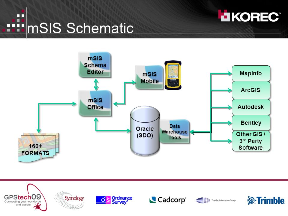 mSIS Schematic Oracle (SDO) Oracle (SDO) mSIS Office mSIS Office 160+ FORMATS Data Warehouse Tools MapInfo ArcGIS Autodesk Bentley Other GIS / 3 rd Party Software mSIS Mobile mSIS Mobile mSIS Schema Editor mSIS Schema Editor