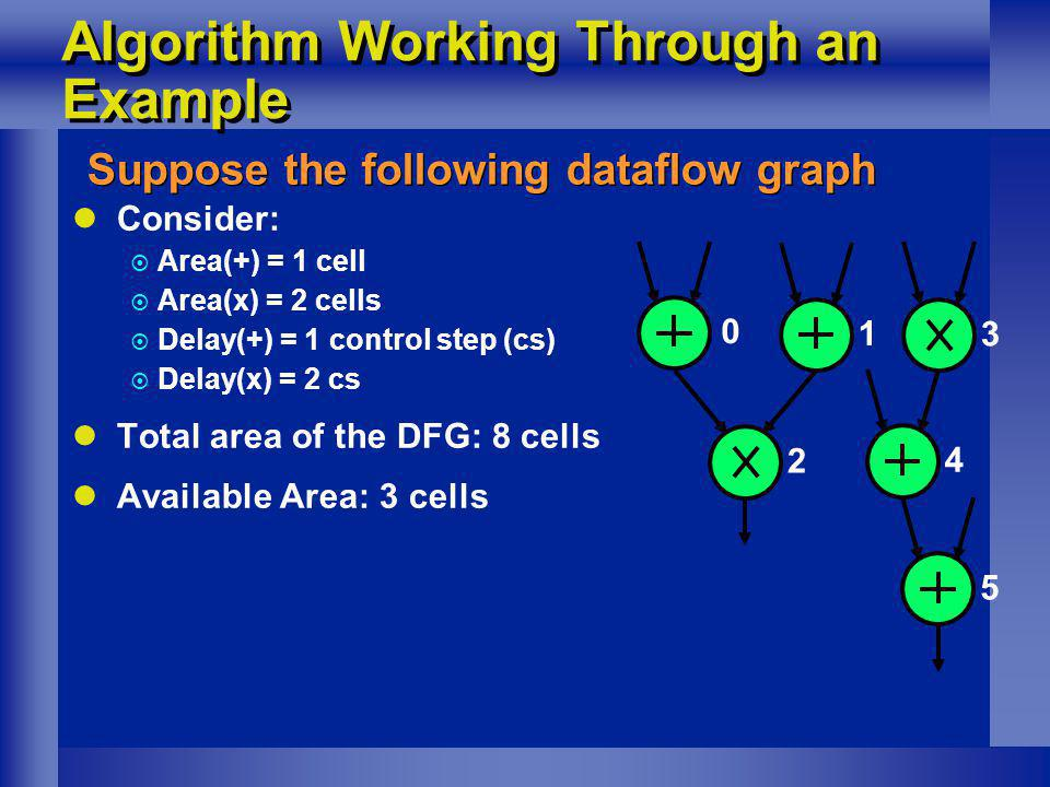 Algorithm Working Through an Example Suppose the following dataflow graph Consider: Area(+) = 1 cell Area(x) = 2 cells Delay(+) = 1 control step (cs)