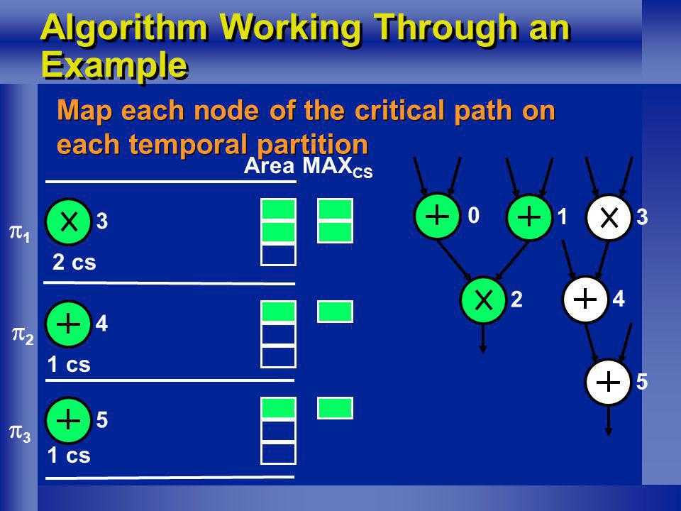 Algorithm Working Through an Example Map each node of the critical path on each temporal partition 0 1 2 3 4 5 MAX CS 2 cs 1 2 3 3 45 Area 1 cs