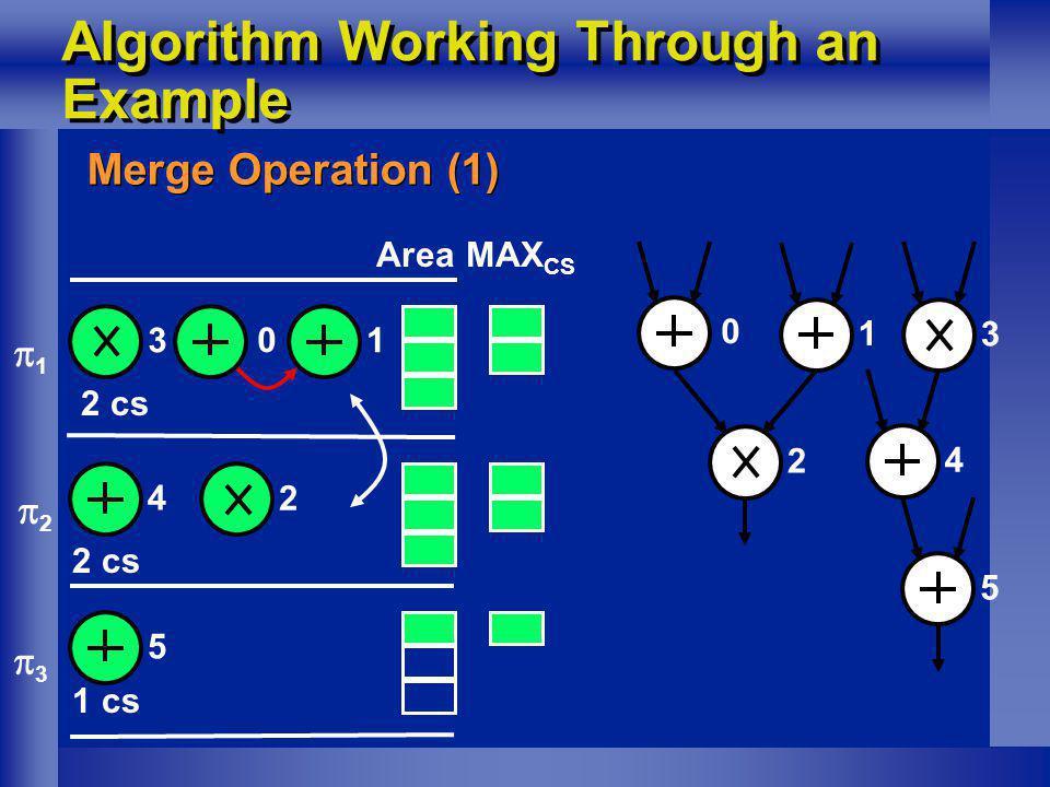 Algorithm Working Through an Example Merge Operation (1) 1 0 2 cs 1 2 3 3 45 1 cs MAX CS Area 0 1 2 3 4 5 2