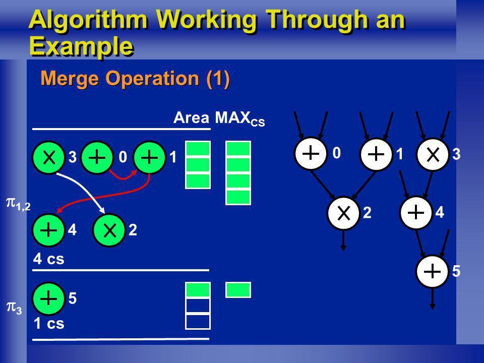 Algorithm Working Through an Example Merge Operation (1) 1 0 1,2 3 3 45 MAX CS Area 2 0 1 2 3 4 5 4 cs 1 cs