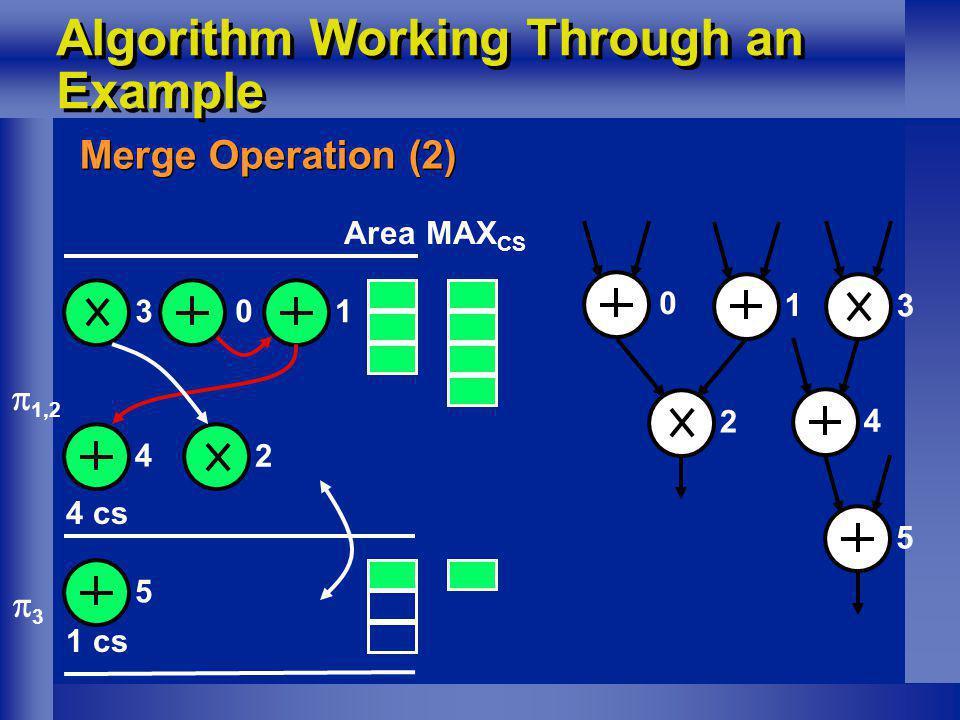 Algorithm Working Through an Example Merge Operation (2) 1 0 1,2 3 3 45 1 cs MAX CS Area 2 0 1 2 3 4 5 4 cs