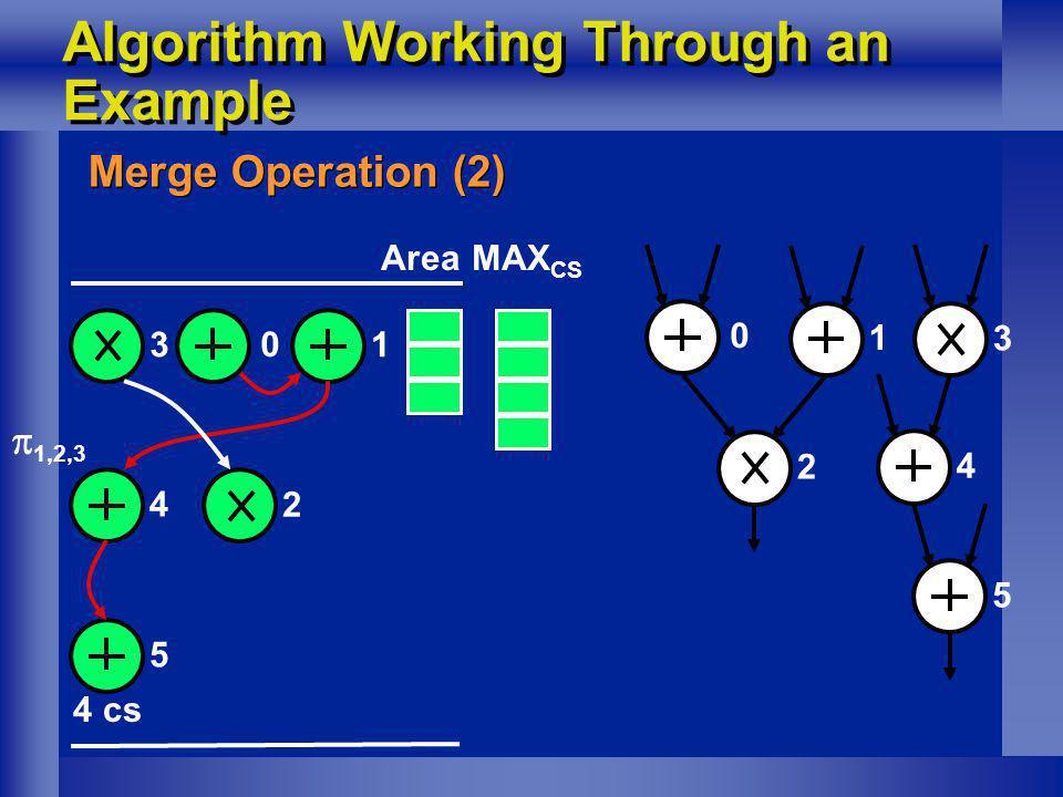Algorithm Working Through an Example Merge Operation (2) 1 0 1,2,3 3 45 MAX CS Area 2 0 1 2 3 4 5 4 cs