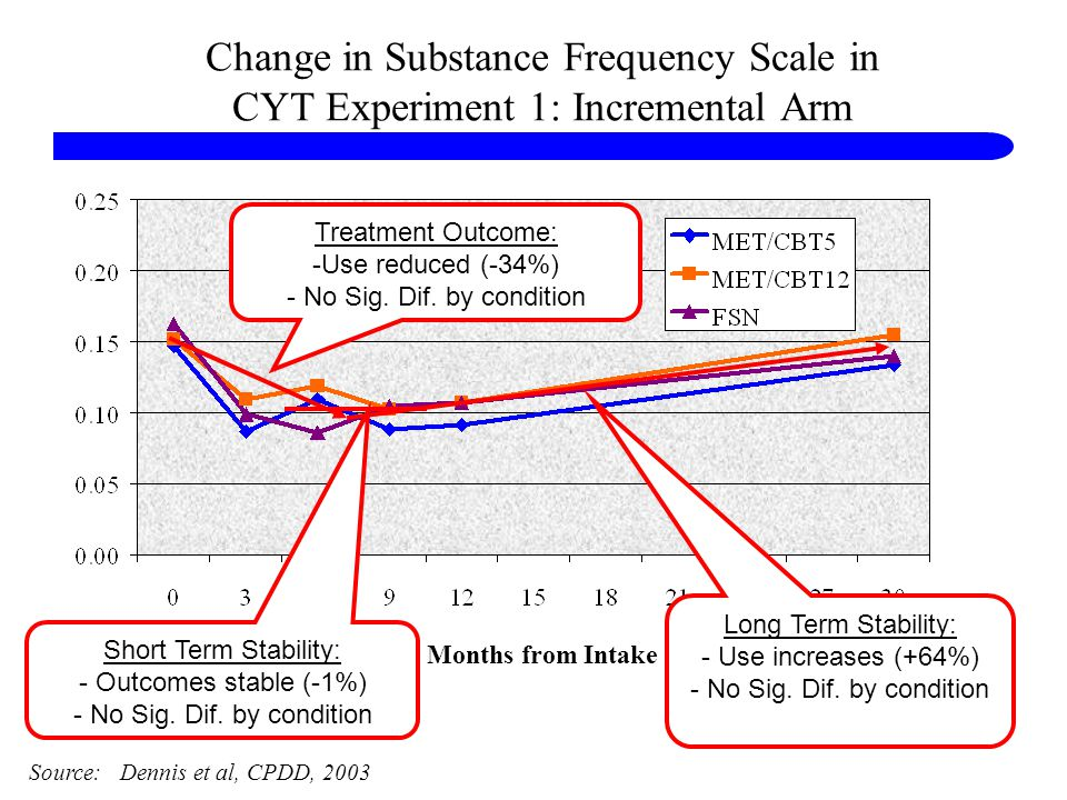 Change in Substance Frequency Scale in CYT Experiment 1: Incremental Arm Months from Intake Source: Dennis et al, CPDD, 2003 Treatment Outcome: -Use reduced (-34%) - No Sig.