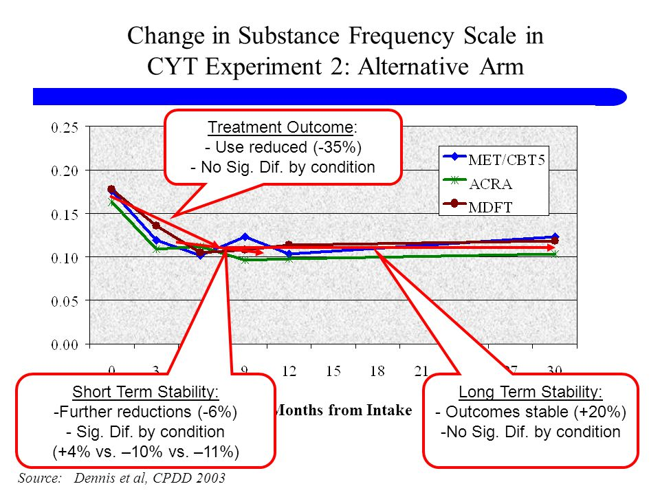 Change in Substance Frequency Scale in CYT Experiment 2: Alternative Arm Months from Intake Source: Dennis et al, CPDD 2003 Treatment Outcome: - Use reduced (-35%) - No Sig.