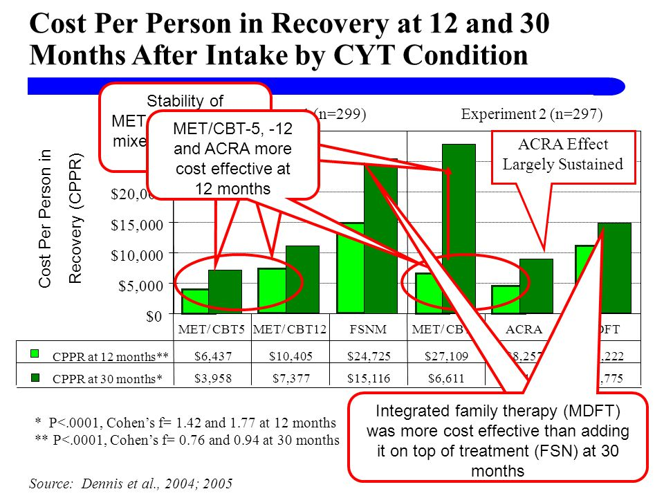 Cost Per Person in Recovery at 12 and 30 Months After Intake by CYT Condition Source: Dennis et al., 2004; 2005 $0 $5,000 $10,000 $15,000 $20,000 $25,000 $30,000 CPPR at 12 months** $6,437 $10,405 $24,725 $27,109 $8,257 $14,222 CPPR at 30 months* $3,958 $7,377 $15,116 $6,611 $4,460 $11,775 MET/ CBT5MET/ CBT12FSNMMET/ CBT5ACRAMDFT Experiment 1 (n=299)Experiment 2 (n=297) Cost Per Person in Recovery (CPPR) * P<.0001, Cohens f= 1.42 and 1.77 at 12 months ** P<.0001, Cohens f= 0.76 and 0.94 at 30 months Stability of MET/CBT-5 findings mixed at 30 months MET/CBT-5, -12 and ACRA more cost effective at 12 months Integrated family therapy (MDFT) was more cost effective than adding it on top of treatment (FSN) at 30 months ACRA Effect Largely Sustained