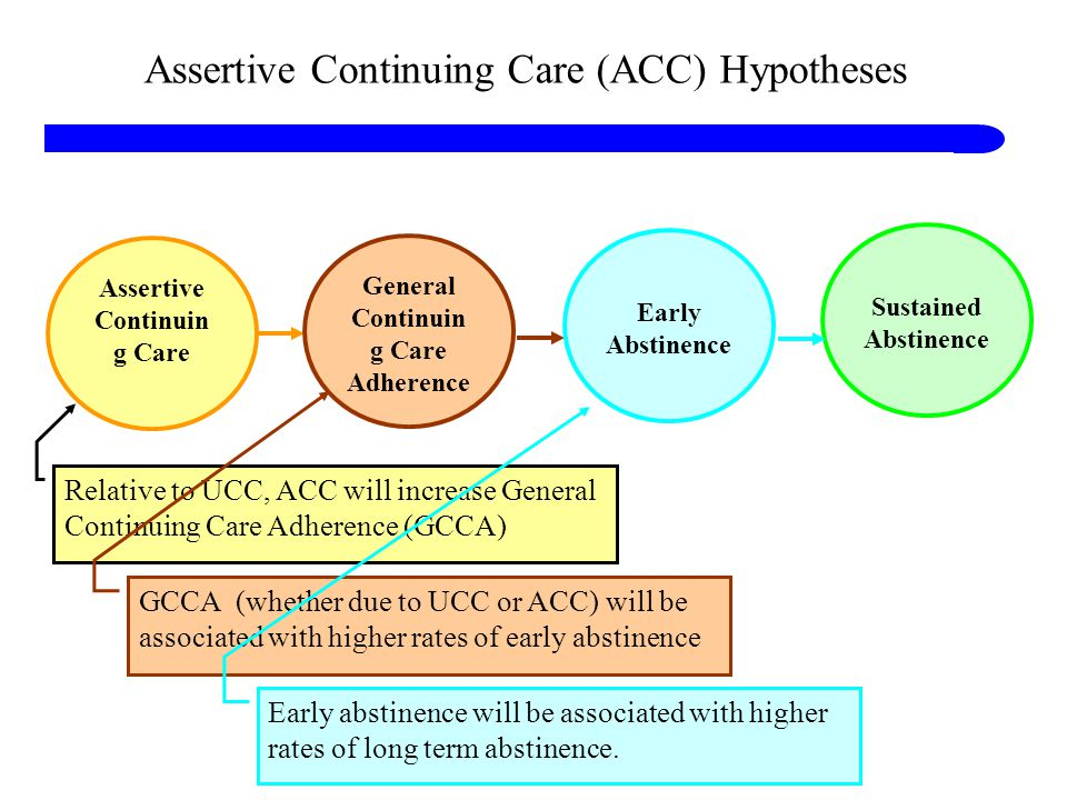 Assertive Continuing Care (ACC) Hypotheses Assertive Continuin g Care General Continuin g Care Adherence Relative to UCC, ACC will increase General Continuing Care Adherence (GCCA) Early Abstinence GCCA (whether due to UCC or ACC) will be associated with higher rates of early abstinence Sustained Abstinence Early abstinence will be associated with higher rates of long term abstinence.