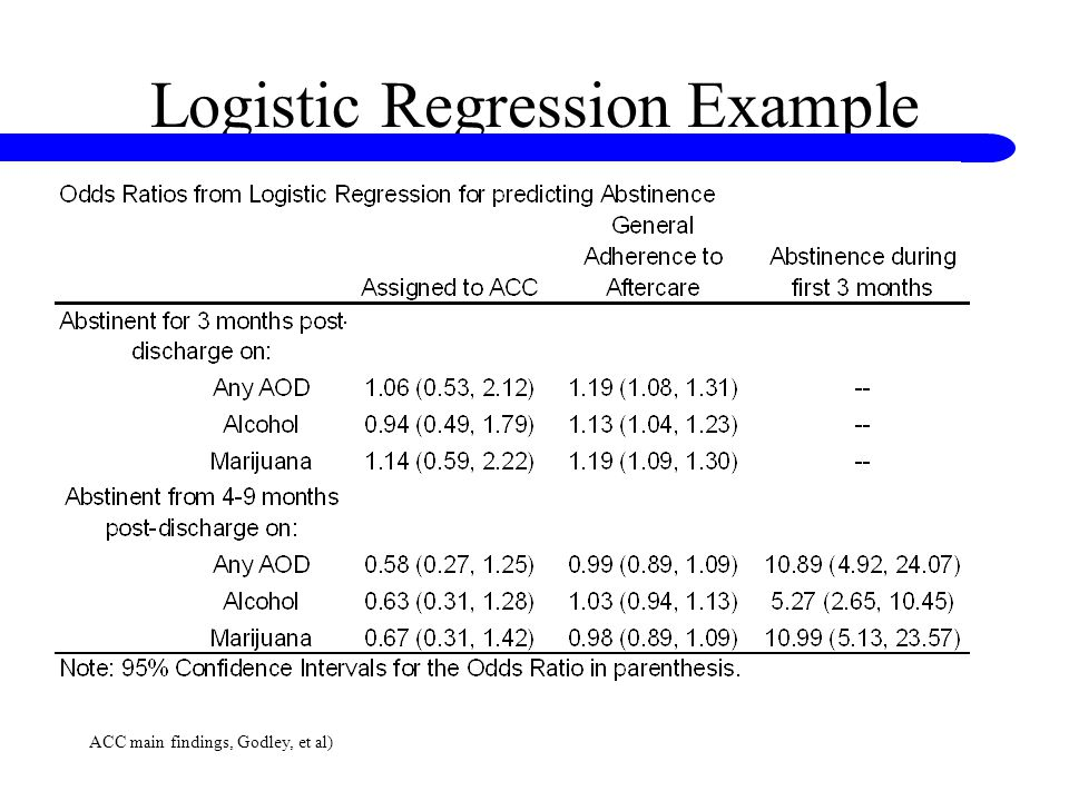 Logistic Regression Example ACC main findings, Godley, et al)