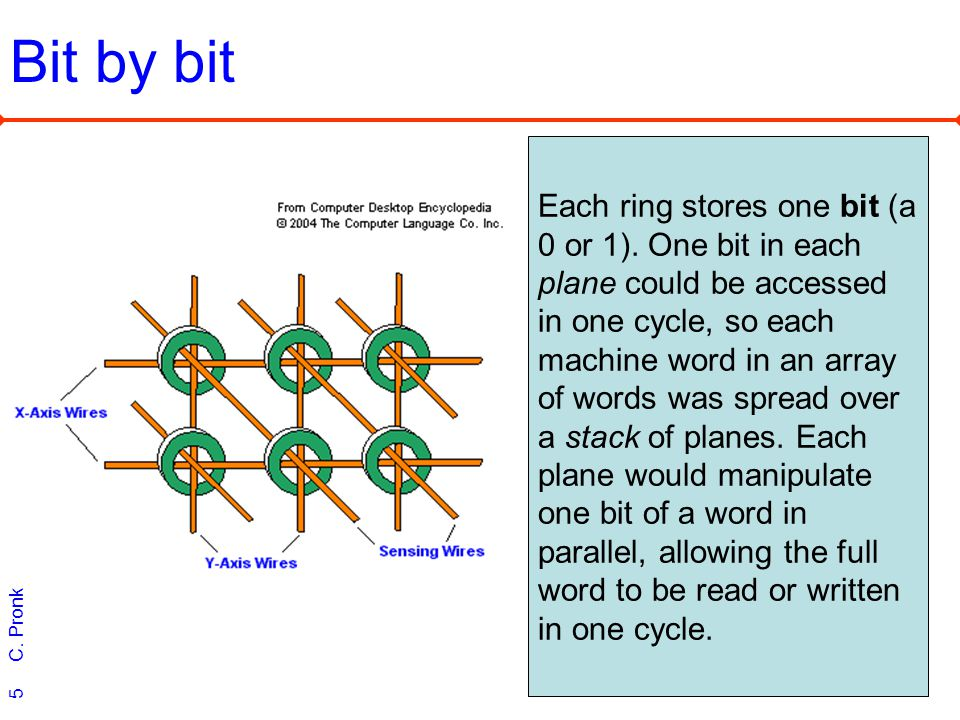 C. Pronk 5 Bit by bit Each ring stores one bit (a 0 or 1). One bit in each plane could be accessed in one cycle, so each machine word in an array of w