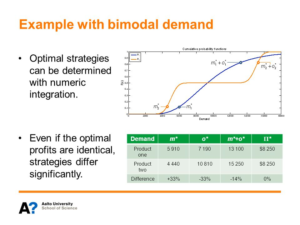 Example with bimodal demand Optimal strategies can be determined with numeric integration.