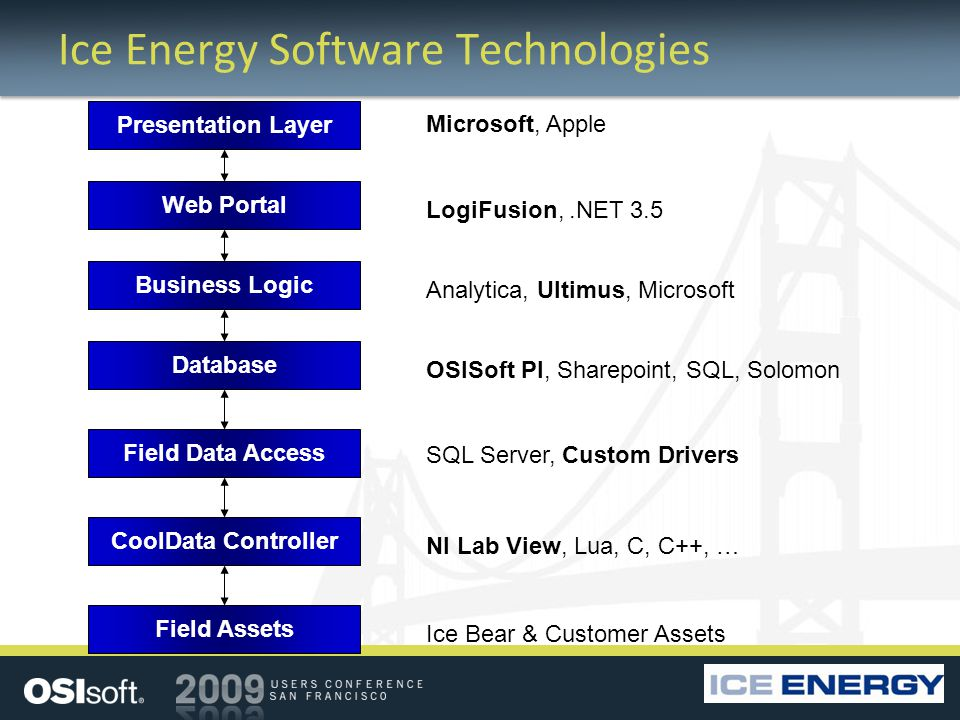 Ice Energy Software Technologies Microsoft, Apple Ice Bear & Customer Assets NI Lab View, Lua, C, C++, … SQL Server, Custom Drivers OSISoft PI, Sharepoint, SQL, Solomon Analytica, Ultimus, Microsoft LogiFusion,.NET 3.5 Web Portal Business Logic Database Presentation Layer Field Data Access CoolData Controller Field Assets