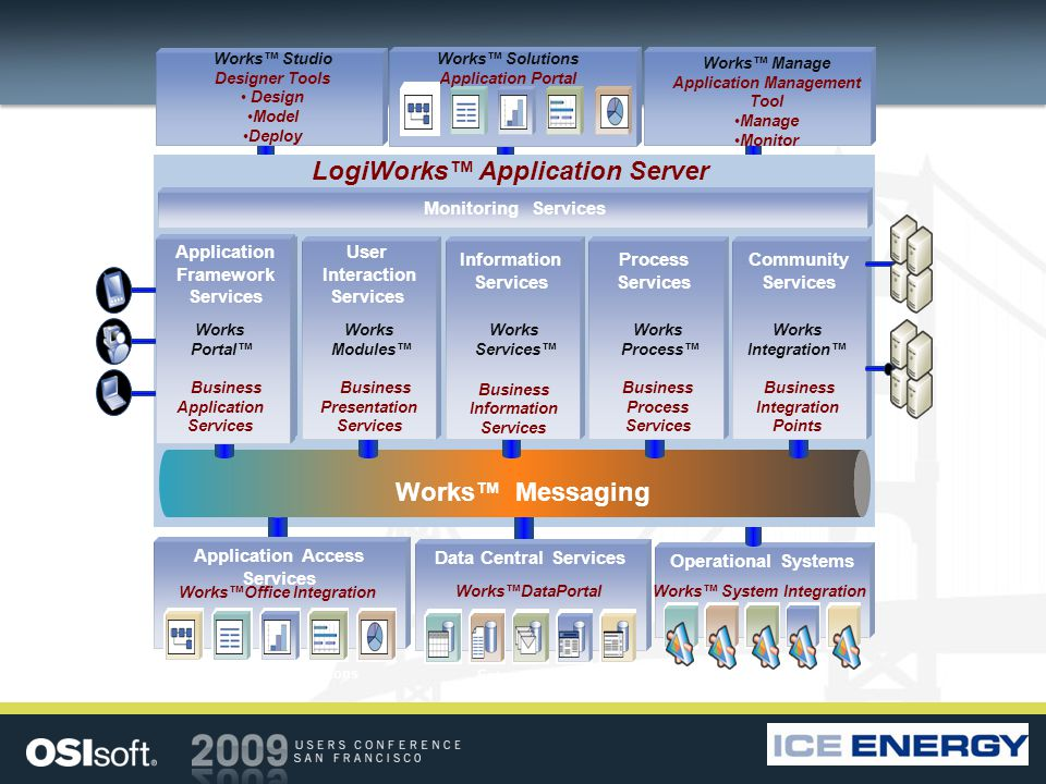 Device data Operational Systems Works System Integration Monitoring Services LogiWorks Application Server Enterprise applications Application Access Services WorksOffice Integration Enterprise data Data Central Services WorksDataPortal Works Services Business Information Services Works Process Business Process Services Works Integration Business Integration Points Works Modules Business Presentation Services Works Messaging Process Services Community Services User Interaction Services Information Services Works Studio Designer Tools Design Model Deploy Works Solutions Application Portal Works Manage Application Management Tool Manage Monitor Works Portal Business Application Services Application Framework Services