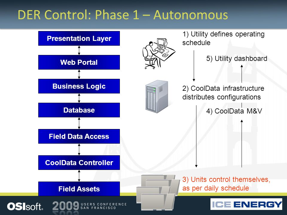 DER Control: Phase 1 – Autonomous 1) Utility defines operating schedule 3) Units control themselves, as per daily schedule 4) CoolData M&V 2) CoolData infrastructure distributes configurations 5) Utility dashboard Web Portal Business Logic Database Presentation Layer Field Data Access CoolData Controller Field Assets