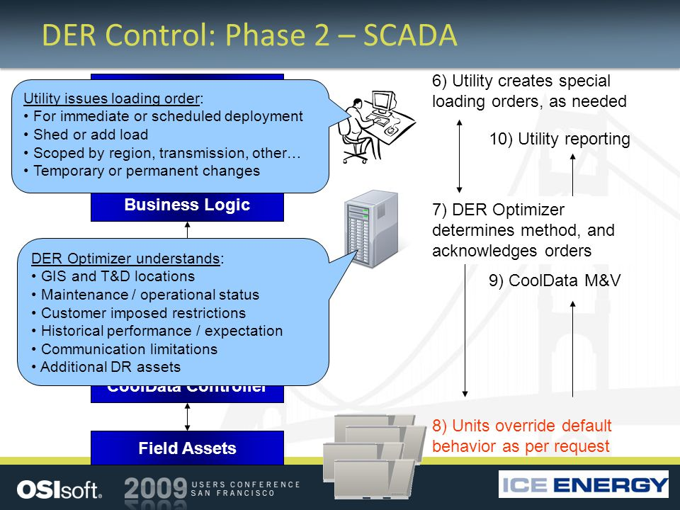 Web Portal Business Logic Database Presentation Layer Field Data Access CoolData Controller Field Assets DER Control: Phase 2 – SCADA 6) Utility creates special loading orders, as needed 8) Units override default behavior as per request 9) CoolData M&V 7) DER Optimizer determines method, and acknowledges orders 10) Utility reporting Utility issues loading order: For immediate or scheduled deployment Shed or add load Scoped by region, transmission, other… Temporary or permanent changes DER Optimizer understands: GIS and T&D locations Maintenance / operational status Customer imposed restrictions Historical performance / expectation Communication limitations Additional DR assets