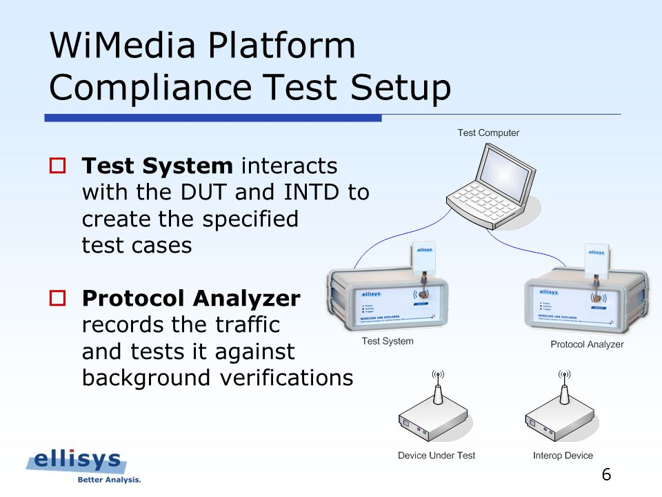 6 WiMedia Platform Compliance Test Setup Test System interacts with the DUT and INTD to create the specified test cases Protocol Analyzer records the traffic and tests it against background verifications
