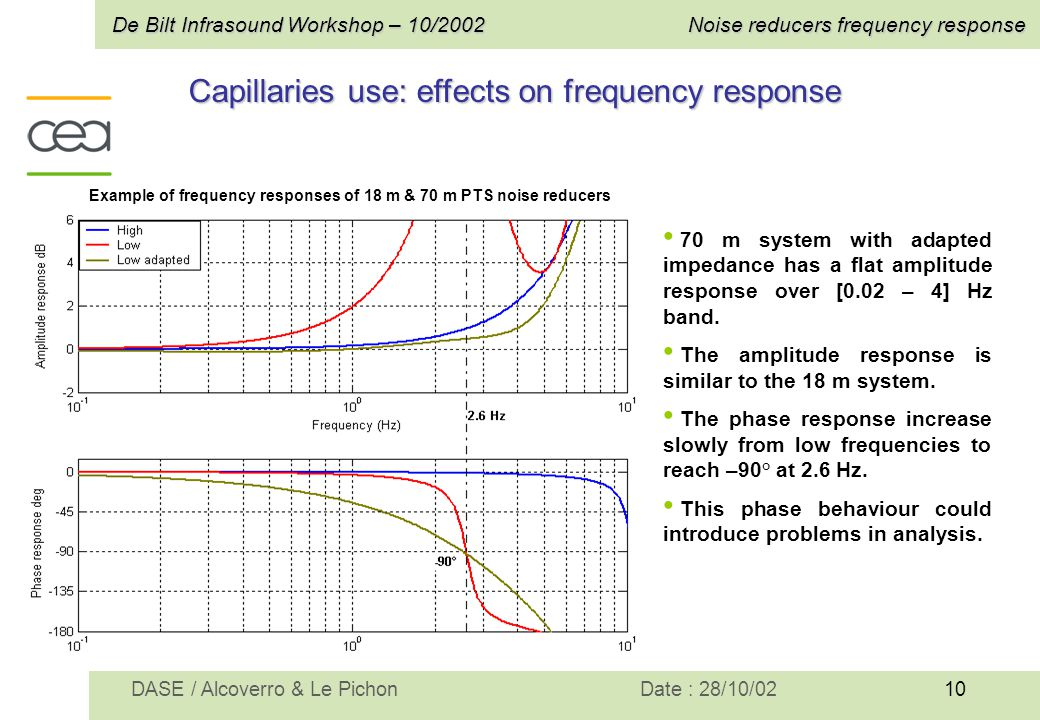 10 De Bilt Infrasound Workshop – 10/2002Noise reducers frequency response Date : 28/10/02DASE / Alcoverro & Le Pichon Capillaries use: effects on freq