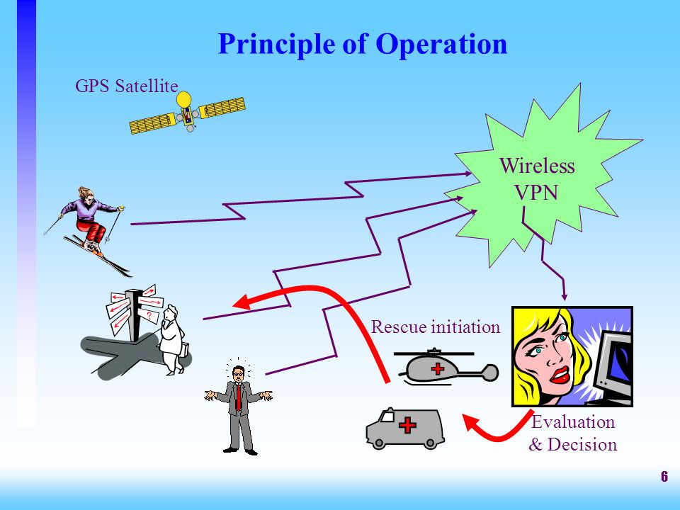 6 Principle of Operation Wireless VPN GPS Satellite Rescue initiation Evaluation & Decision