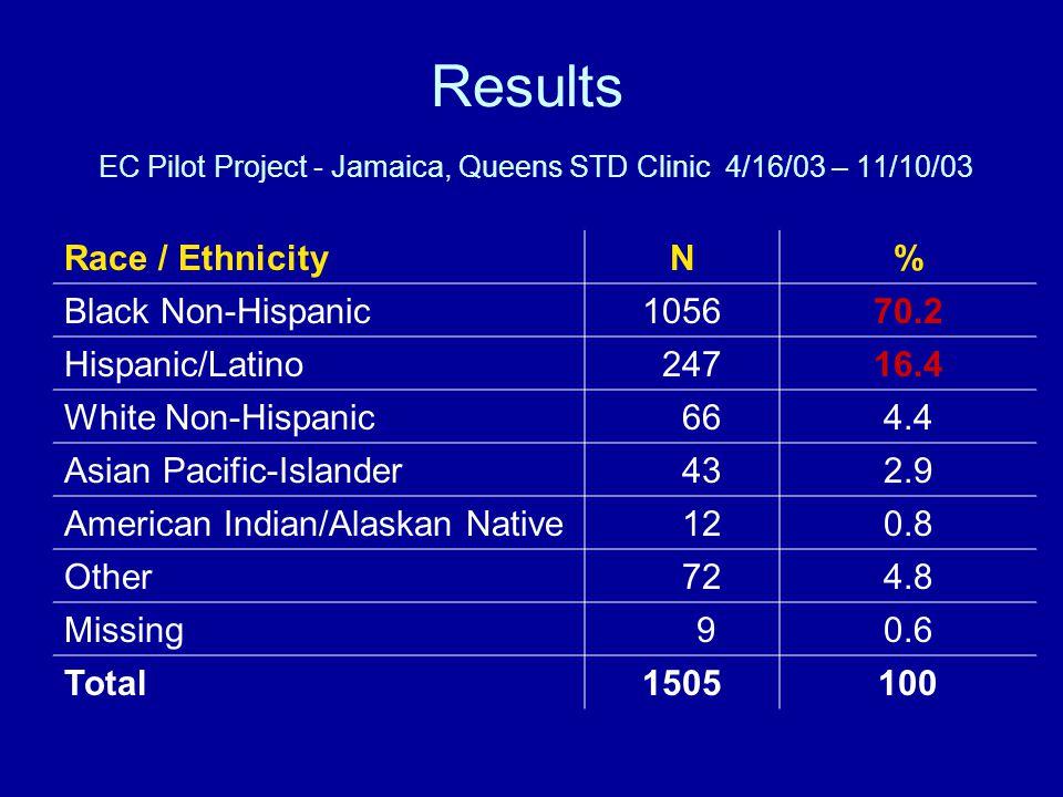 Results EC Pilot Project - Jamaica, Queens STD Clinic 4/16/03 – 11/10/03 Race / EthnicityN% Black Non-Hispanic105670.2 Hispanic/Latino 24716.4 White Non-Hispanic 664.4 Asian Pacific-Islander 432.9 American Indian/Alaskan Native 120.8 Other 724.8 Missing 90.6 Total1505100