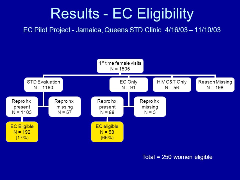 Results - EC Eligibility EC Pilot Project - Jamaica, Queens STD Clinic 4/16/03 – 11/10/03 1 st time female visits N = 1505 STD Evaluation N = 1160 Rep