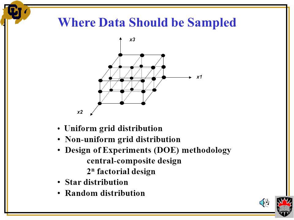 Uniform grid distribution Non-uniform grid distribution Design of Experiments (DOE) methodology central-composite design 2 n factorial design Star dis