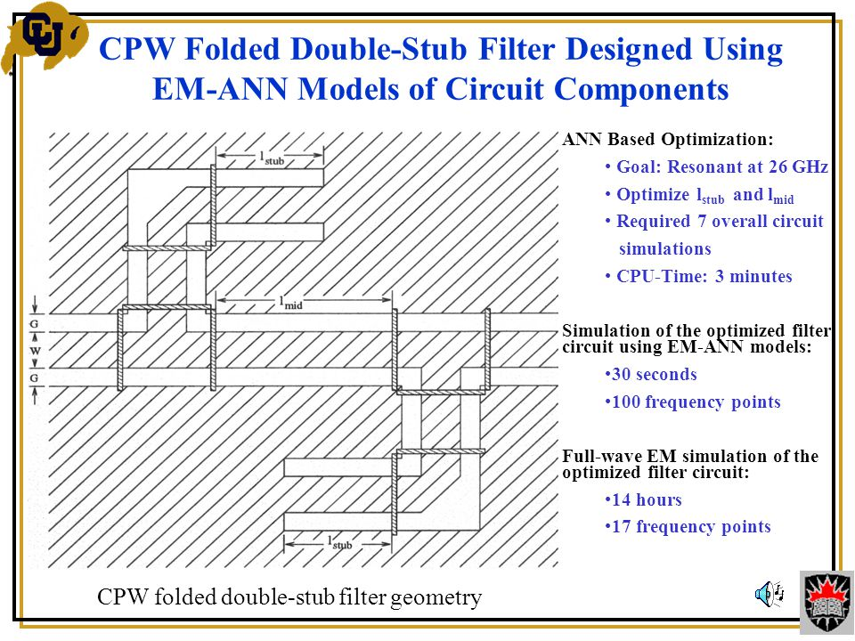 CPW Folded Double-Stub Filter Designed Using EM-ANN Models of Circuit Components ANN Based Optimization: Goal: Resonant at 26 GHz Optimize l stub and l mid Required 7 overall circuit simulations CPU-Time: 3 minutes Simulation of the optimized filter circuit using EM-ANN models: 30 seconds 100 frequency points Full-wave EM simulation of the optimized filter circuit: 14 hours 17 frequency points CPW folded double-stub filter geometry