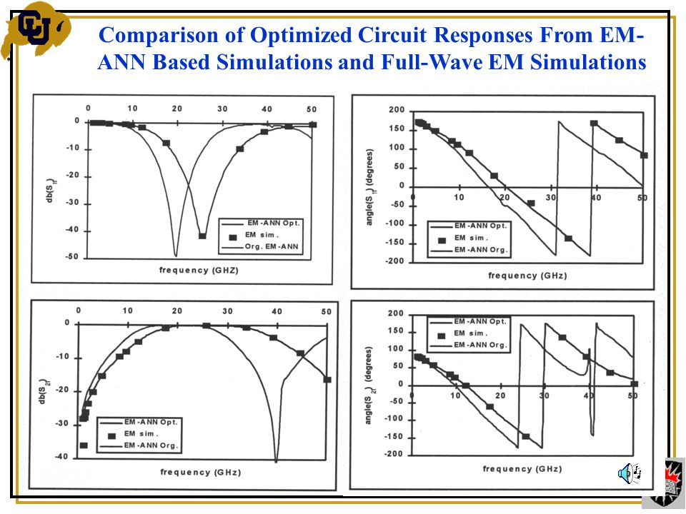 Comparison of Optimized Circuit Responses From EM- ANN Based Simulations and Full-Wave EM Simulations