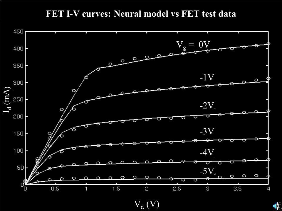 V d (V) FET I-V curves: Neural model vs FET test data V g = 0V -1V -2V -3V -4V -5V I d ( mA )