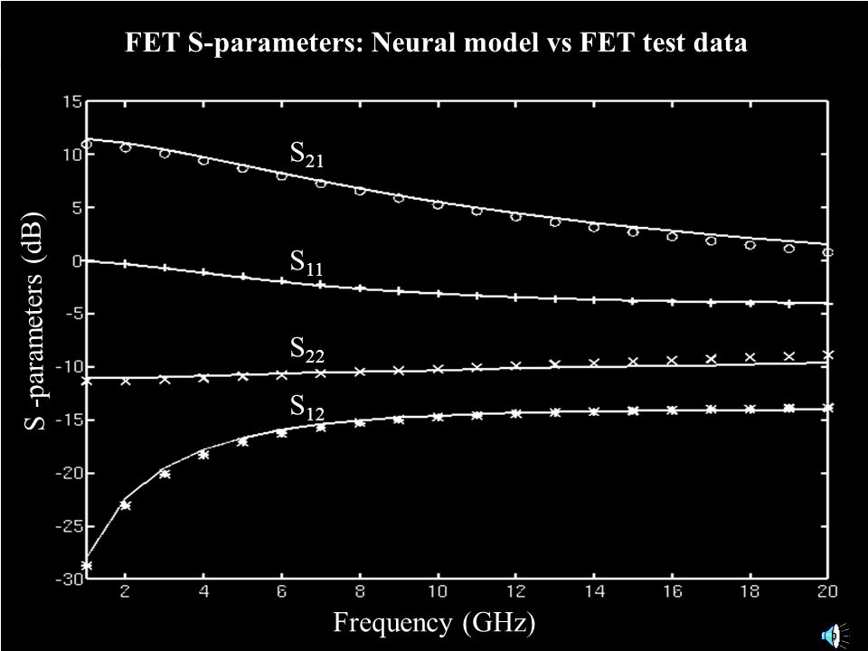 FET S-parameters: Neural model vs FET test data Frequency (GHz) S 21 S 11 S 22 S 12 S -parameters (dB)