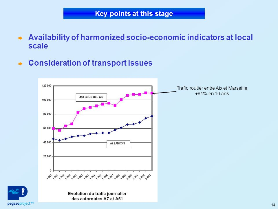 14 Availability of harmonized socio-economic indicators at local scale Consideration of transport issues Key points at this stage Trafic routier entre Aix et Marseille +84% en 16 ans