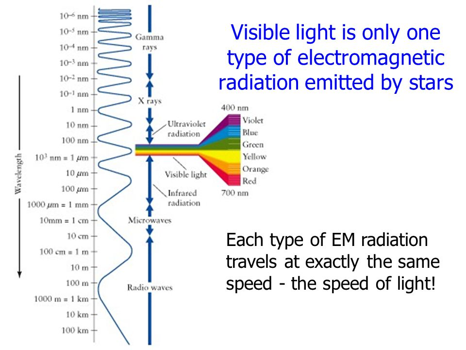 Visible light is only one type of electromagnetic radiation emitted by stars Each type of EM radiation travels at exactly the same speed - the speed o