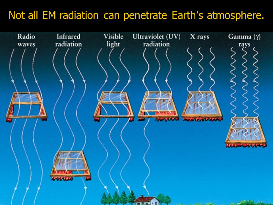 Not all EM radiation can penetrate Earths atmosphere.