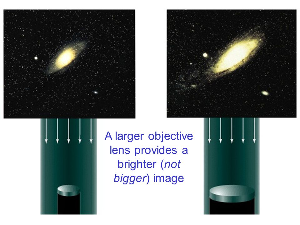 A larger objective lens provides a brighter (not bigger) image