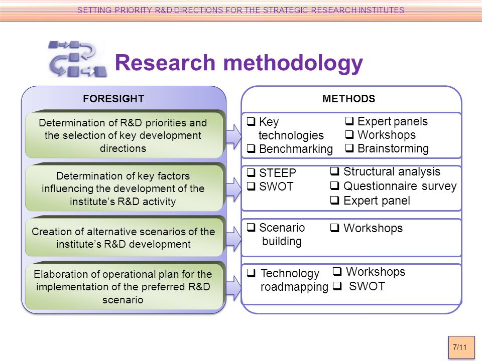 Determination of R&D priorities and the selection of key development directions Determination of key factors influencing the development of the institutes R&D activity Creation of alternative scenarios of the institutes R&D development Elaboration of operational plan for the implementation of the preferred R&D scenario FORESIGHT Key technologies Benchmarking Scenario building STEEP SWOT Technology roadmapping Expert panels Workshops Brainstorming Structural analysis Questionnaire survey Expert panel Workshops SWOT METHODS SETTING PRIORITY R&D DIRECTIONS FOR THE STRATEGIC RESEARCH INSTITUTES 7/11