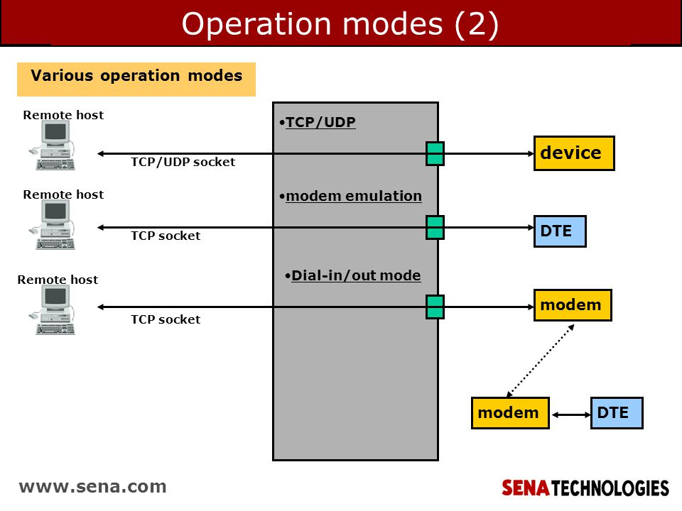 Operation modes (2) Various operation modes TCP/UDP device Remote host modem emulation modem DTE TCP/UDP socket Remote host TCP socket DTEmodem Remote host TCP socket Dial-in/out mode