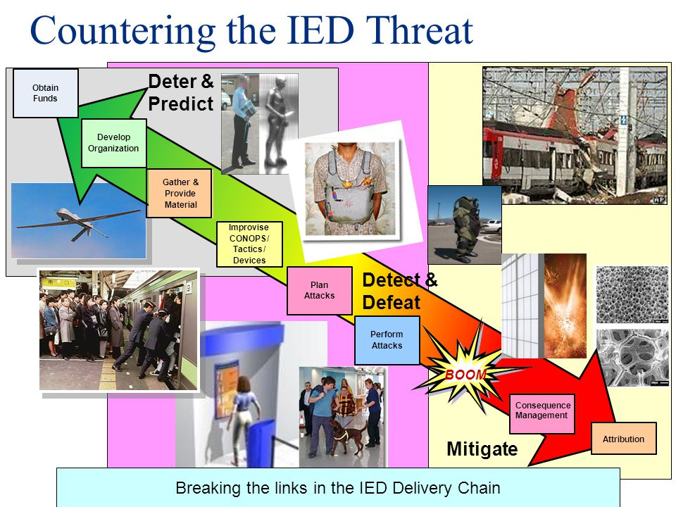 11 Countering the IED Threat BOOM Obtain Funds Develop Organization Gather& Provide Material Improvise CONOPS/ Tactics/ Devices Plan Attacks Perform A