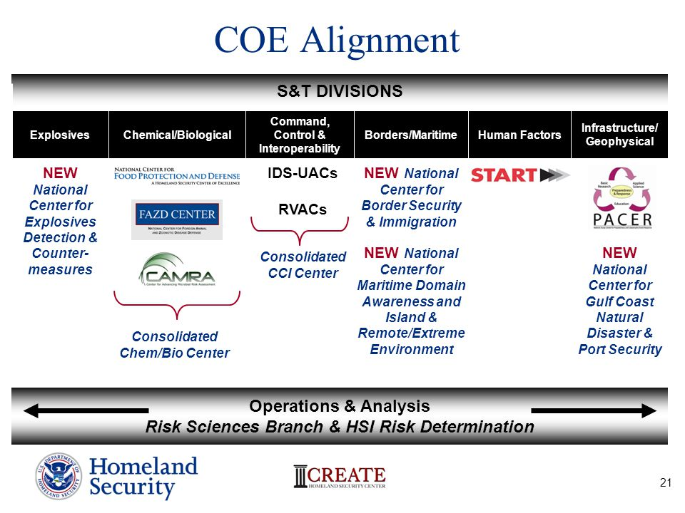 21 COE Alignment S&T DIVISIONS Infrastructure/ Geophysical Human FactorsBorders/Maritime Command, Control & Interoperability Chemical/BiologicalExplos