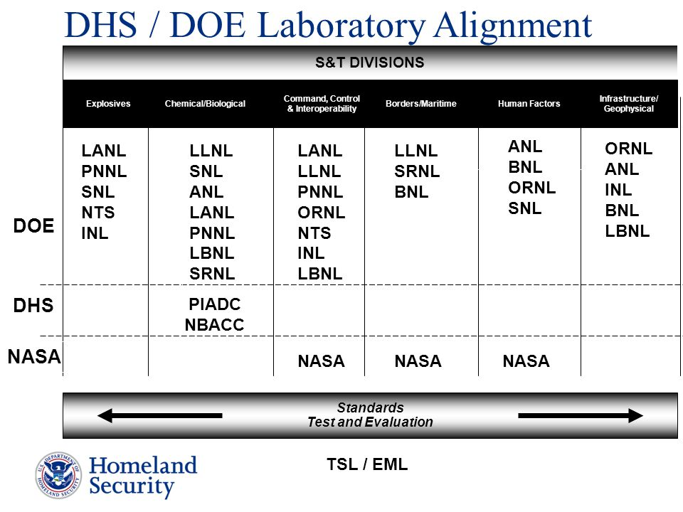 DHS DHS / DOE Laboratory Alignment S&T DIVISIONS Infrastructure/ Geophysical Human FactorsBorders/MaritimeChemical/Biological Standards Test and Evalu
