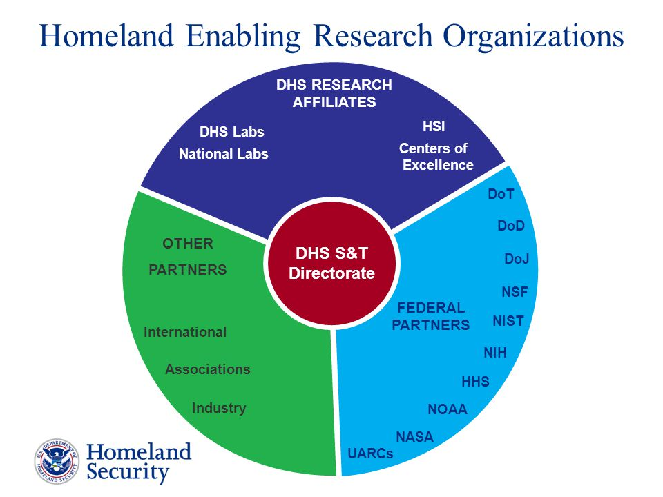 DHS S&T Directorate Homeland Enabling Research Organizations HSI Centers of Excellence National Labs DHS Labs DHS RESEARCH AFFILIATES NASA DoT HHS NIS