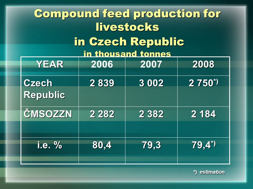 Compound feed production for livestocks in Czech Republic in thousand tonnes YEAR Czech Republic *) ČMSOZZN i.e.