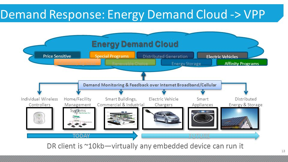 13 Demand Response: Energy Demand Cloud -> VPP Energy Demand Cloud Individual Wireless Controllers Home/Facility Management Systems Smart Buildings, Commercial & Industrial DR client is ~10kbvirtually any embedded device can run it Special Programs Reliability Signaled Price Sensitive Renewable Choice Distributed Generation Energy Storage Electric Vehicles Electric Vehicle Chargers Smart Appliances Distributed Energy & Storage Demand Monitoring & Feedback over Internet Broadband/Cellular Affinity Programs TODAY FUTURE