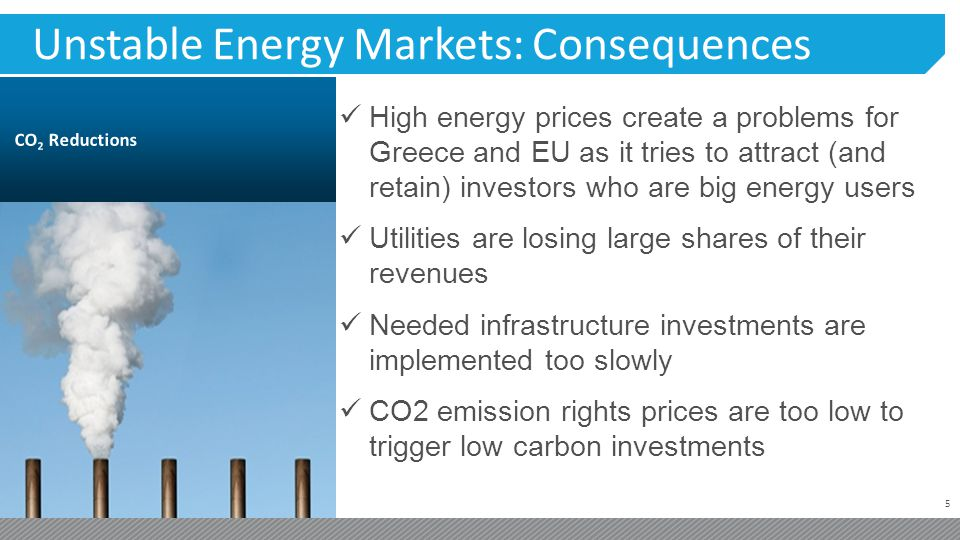 5 Unstable Energy Markets: Consequences High energy prices create a problems for Greece and EU as it tries to attract (and retain) investors who are big energy users Utilities are losing large shares of their revenues Needed infrastructure investments are implemented too slowly CO2 emission rights prices are too low to trigger low carbon investments
