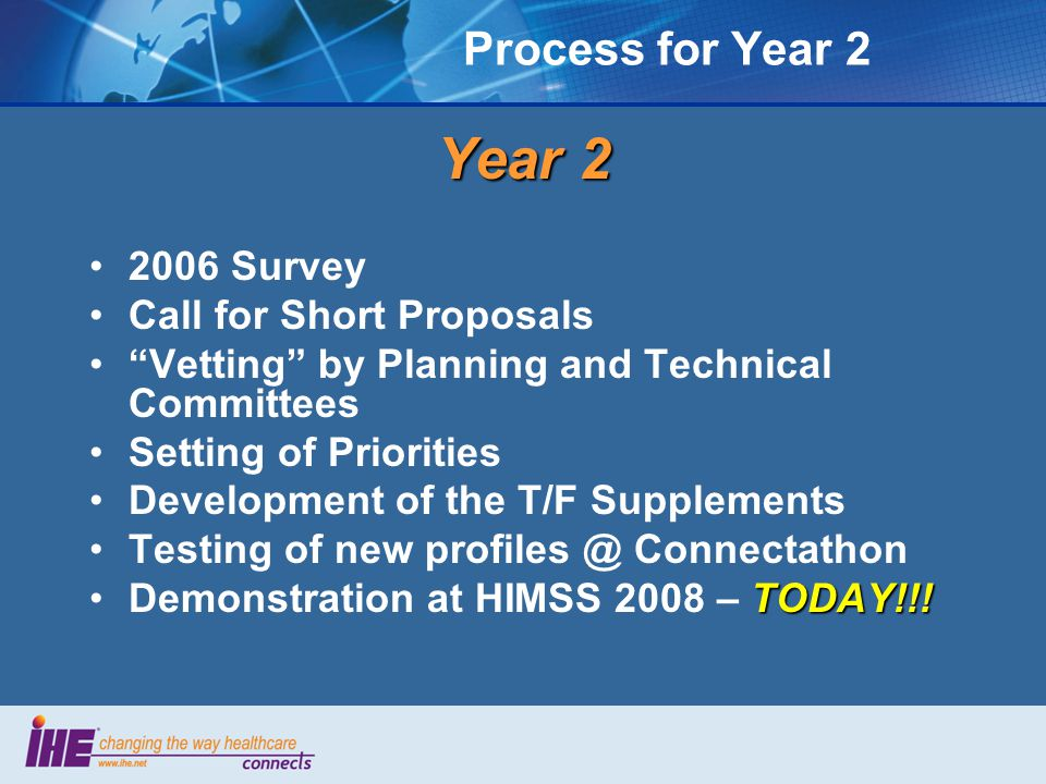 Process for Year 2 Year Survey Call for Short Proposals Vetting by Planning and Technical Committees Setting of Priorities Development of the T/F Supplements Testing of new Connectathon TODAY!!!Demonstration at HIMSS 2008 – TODAY!!!