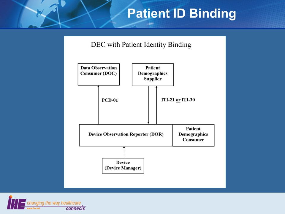 Patient ID Binding